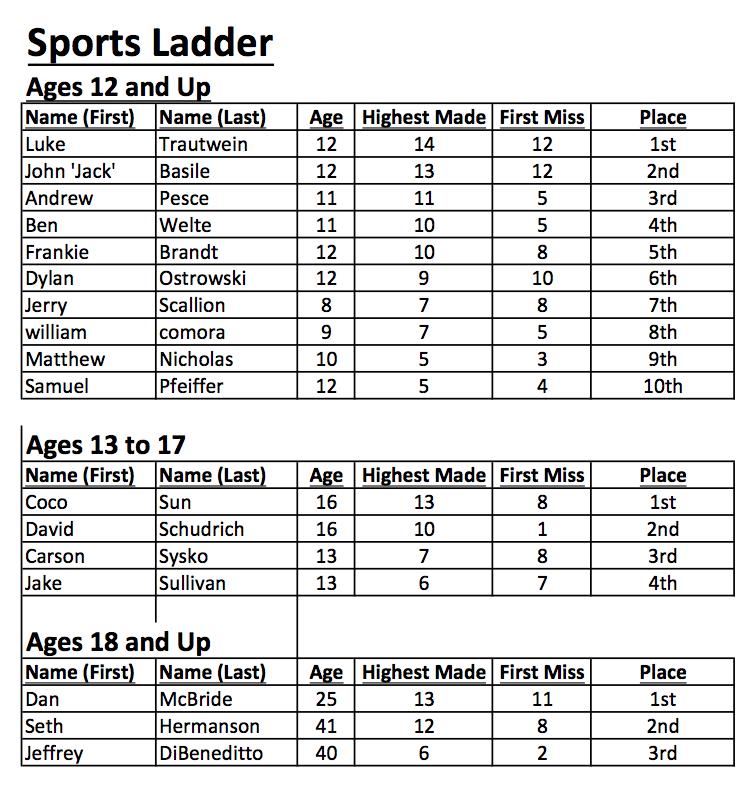 Sports-Ladder